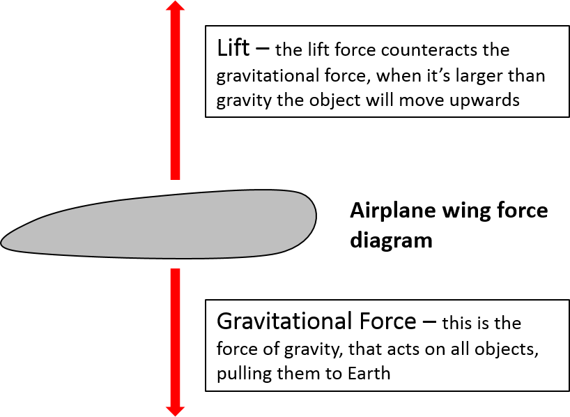 a free body diagram showing how lift acts on an airfoil