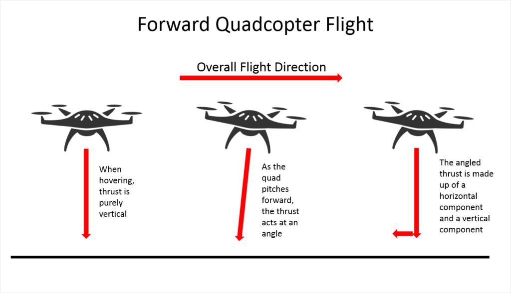 diagram of how a drone flies forward, with force vectors