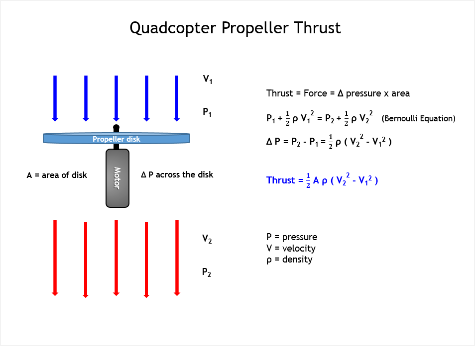 a diagram showing how a quadcopter generates thrust